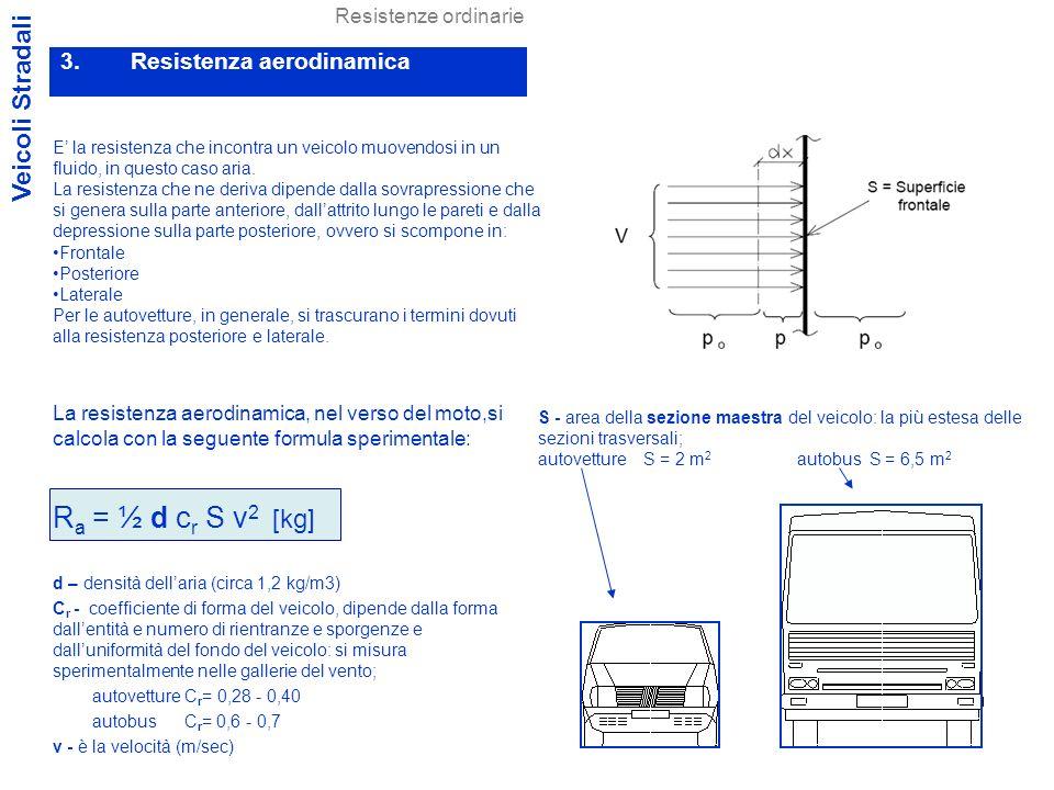 Ra = ½ d cr S v2 [kg] Veicoli Stradali Resistenza aerodinamica